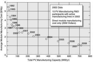 PV module manufacturing costs for DOE_US Industry Partners