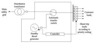 Simple standby generator scheme