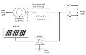 Solar PV as intermittent DG within power quality environment