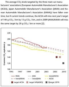 the average Co2 levels targeted by the three main car manufacturers associations