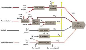 the three main processes for Co2 capture