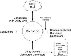 Typical Microgrid Structure