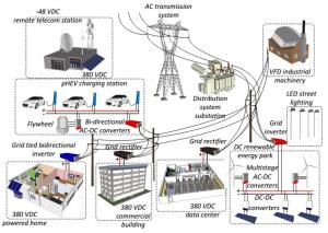Vision of the future electricity distribution loaded with independent dc distribution architectures