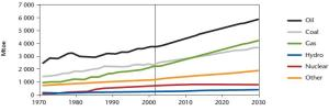 World primary energy demand projection to 2030 according to the IEA reference scenario