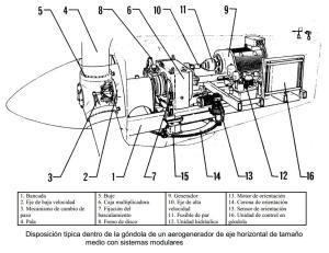 disposicion_dentro_de_godola_de_un_aerogenerador_eje_horizontal