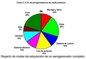 reparto_de_costes_de_adquisicion_aerogenerador_completo
