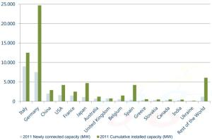 2011 Newly connected capacity and cumulative installed capacity MW