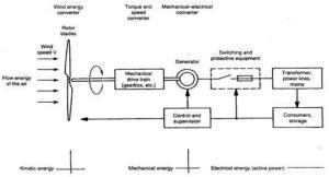 Cadena funcional y etapas de conversión de un conversor de energía eólica