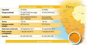 centrales_solares_fotovoltaicas_en_arequipa_peru_44_MWp