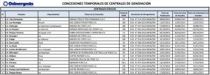 concesiones_temporales_eólicas_Perú