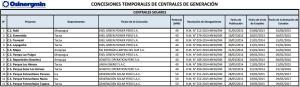 concesiones_temporales_solares_Perú