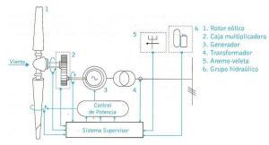 Diagrama de los distintos sistemas de un aerogenerador
