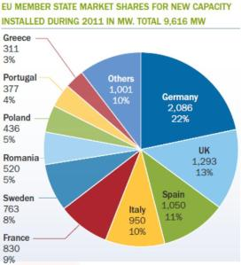 EU member state market shares for new capacity installed during 2011 in MW Total 9616 MW