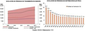 evolución perdidas de energia PERU