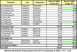 máxima_generación_eólica_2012_al_SEIN_Perú