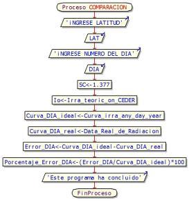 algoritmo_radiación_solar