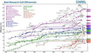 Best_Research_Cell_Efficiencies_2015