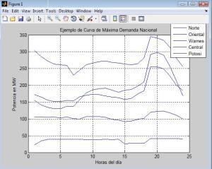 ejemplo de estudio de maxima demanda