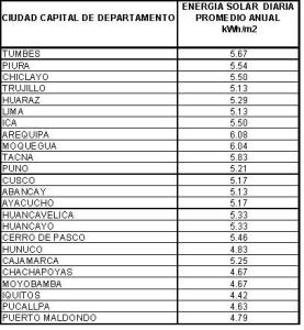 energía_solar_diaria_promedio_anual_peru_por_capital_de_departamento