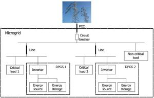 example of the microgrid structure with power electronics interfaced DPGS