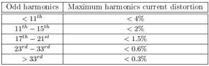 maximum current harmonic distortion from wind turbine in Denmark
