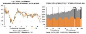 variacion interanual generacion electrica vs producto bruto interno y produccion hidroelectrica y termoelectrica entre 2008 y 2014