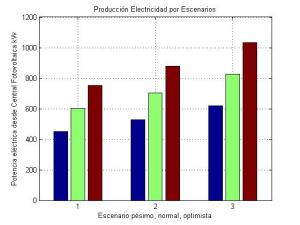 production_electricity_for_case
