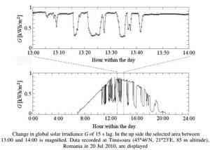 change in global solar irradiance G of 15 seconds