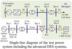 single-line diagram of the test power system including the advanced DES systems