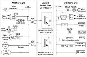 a hybrid ac-dc microgrid system