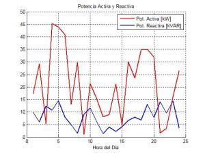 flujo potencia activa y reactiva desde y hacia microred