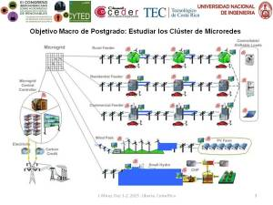 Modelling and Simulation of CEDER-CIEMAT Microgrid pag 3