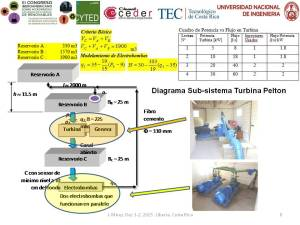 Modelling and Simulation of CEDER-CIEMAT Microgrid pag 8