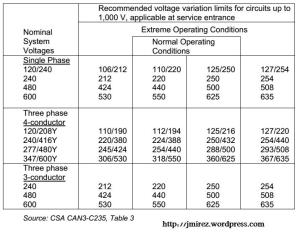 Recommended Service Voltage Variation Limits