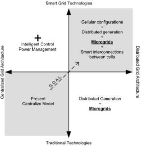 Conceptual Framework of Smart Grid Alternatives