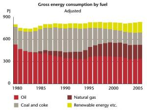 Denmark's  gross energy  consumption  and  primary  energy
