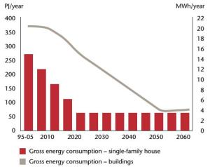 gross energy consumption in Denmarks buildings during the period 1995 2060