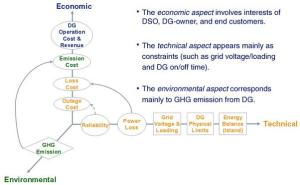 Microgrid operation strategies