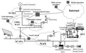 Possible communication infrastructure for the Smart Grid