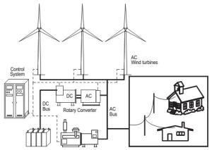 Schematic of a typical wind diesel hybrid system with storage