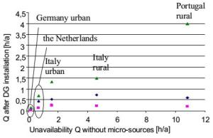 System unavailability comparison of different countries EU