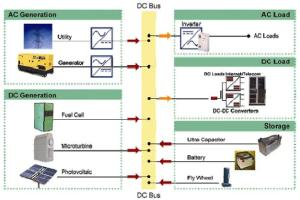 A example of DC microgrid