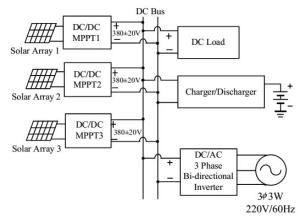Configuration of a dc microgrid application system
