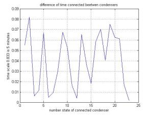 difference of time connected beetwen condensers of a bank condensers