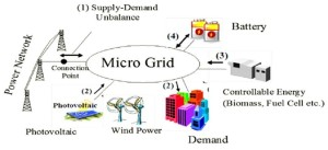 Example of a hybrid microgrid