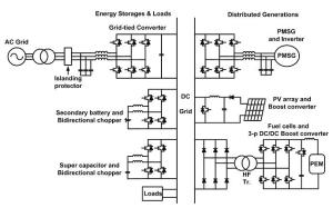 Example of configuration of DC micro-grid