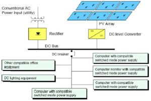 Example of power supply for office building using DC bus
