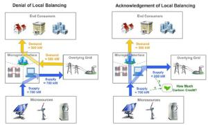 Impact of local balancing of Microgrids