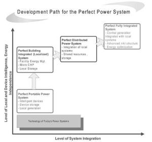 Path to the Perfect Power System