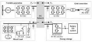 Simplified layout of a dc microgrid